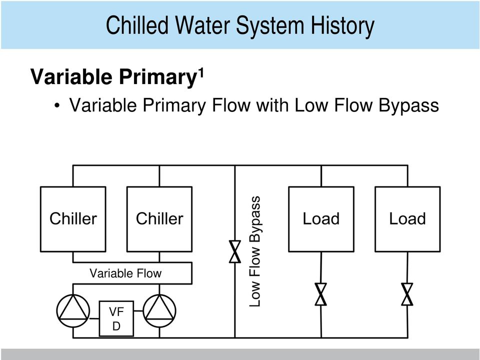 Variable Primary Flow with