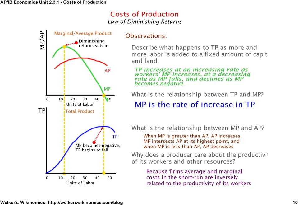 What is the relationship between TP and MP? MP is the rate of increase in TP 0 10 20 30 40 50 Units of Labor TP MP becomes negative, TP begins to fall What is the relationship between MP and AP?