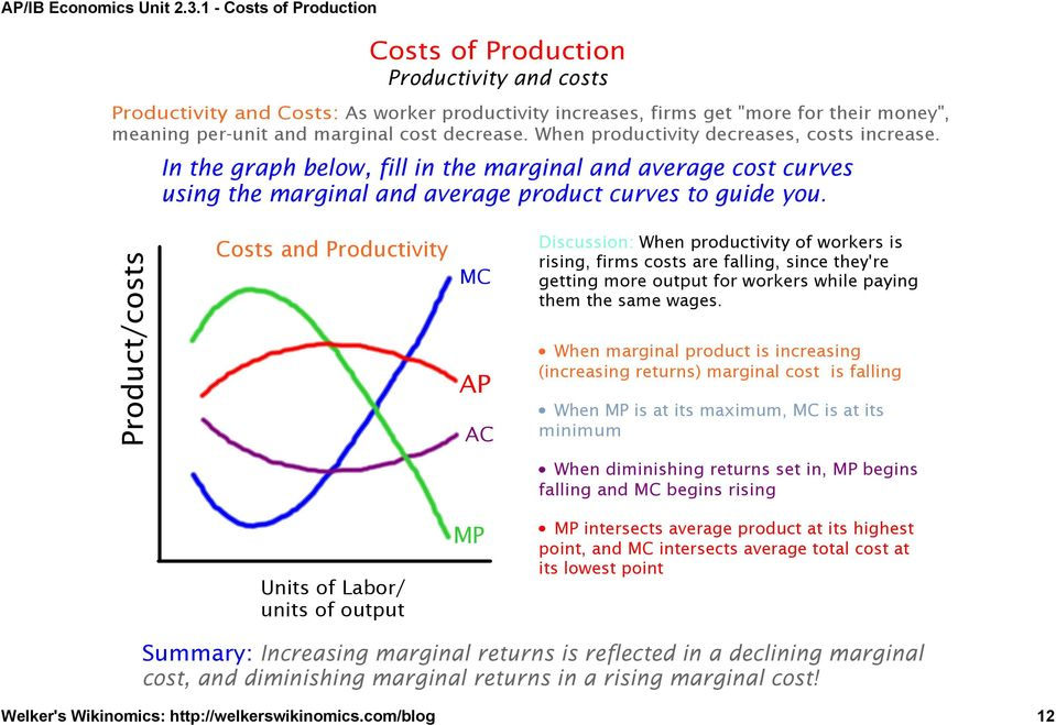 Product/costs Costs and Productivity MC AP AC Discussion: When productivity of workers is rising, firms costs are falling, since they're getting more output for workers while paying them the same
