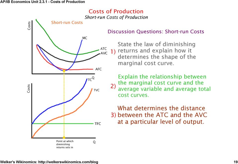 Explain the relationship between the marginal cost curve and the average variable and average total cost curves.