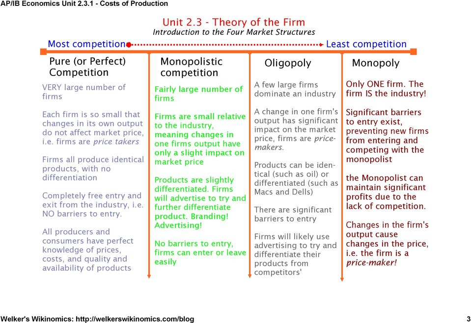 3 - Theory of the Firm Introduction to the Four Market Structures Monopolistic competition Fairly large number of firms Firms are small relative to the industry, meaning changes in one firms output