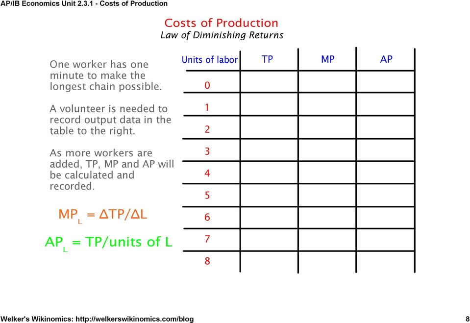 As more workers are added, TP, MP and AP will be calculated and recorded.