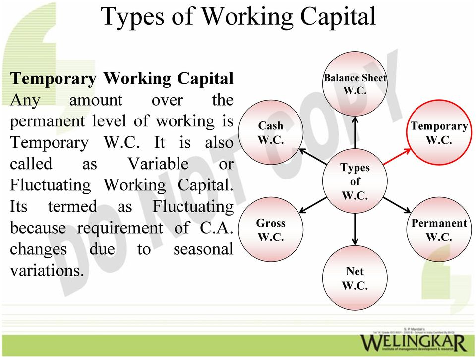 Fluctuating Working Capital. Its termed as Fluctuating because requirement of C.