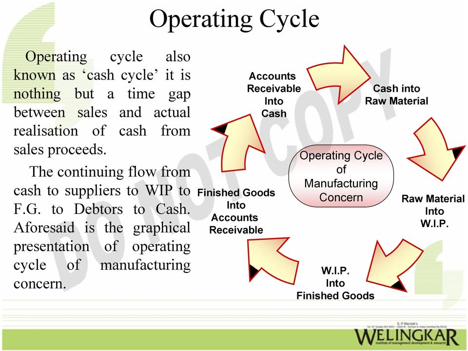 Aforesaid is the graphical presentation of operating cycle of manufacturing concern.