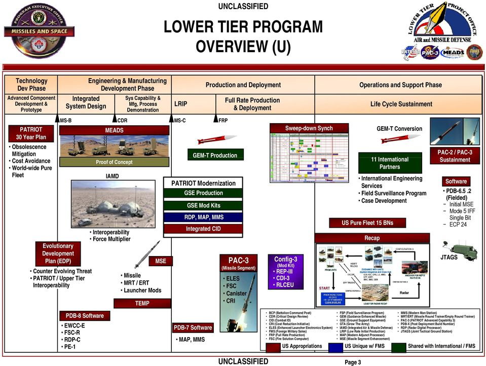 / Upper Tier Interoperability Proof of Concept IAMD Interoperability Force Multiplier MSE Missile MRT / ERT Launcher Mods TEMP Production and Deployment GEM-T Production PATRIOT Modernization GSE
