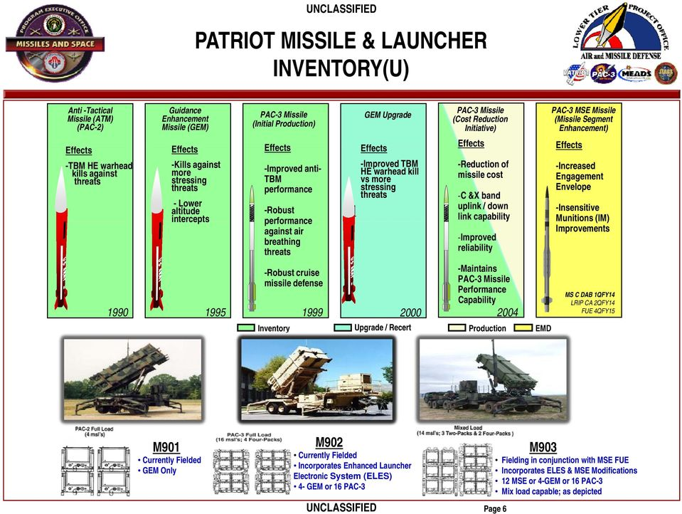 warhead kill vs more stressing threats PAC-3 Missile (Cost Reduction Initiative) -Reduction of missile cost -C &X band uplink / down link capability -Improved reliability -Maintains PAC-3 Missile
