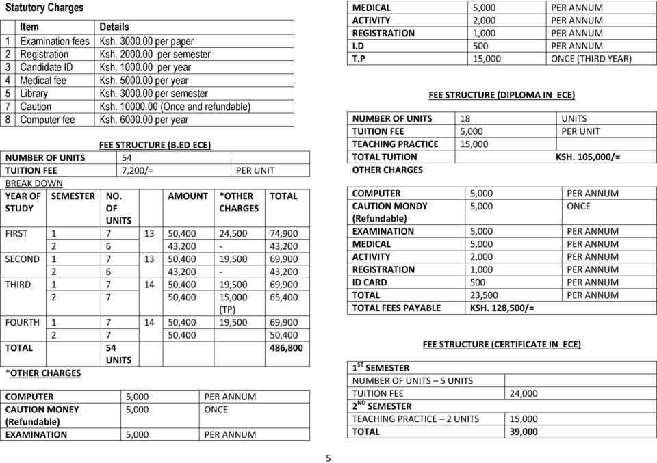 ED ECE) NUMBER OF UNITS 54 TUITION FEE 7,200/= PER UNIT BREAK DOWN YEAR OF STUDY SEMESTER NO.