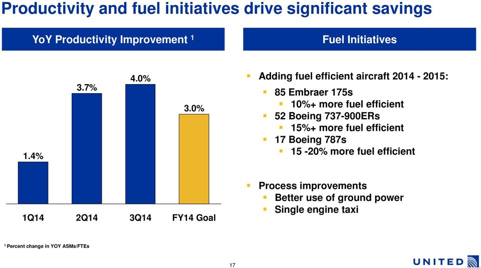 0% Adding fuel efficient aircraft 2014-2015: 85 Embraer 175s 10%+ more fuel efficient 52 Boeing 737-900ERs