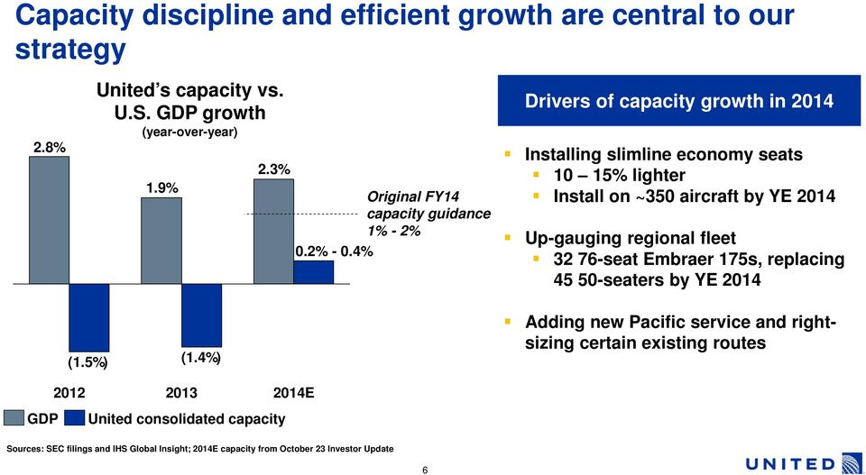 4% Drivers of capacity growth in 2014 Installing slimline economy seats 10 15% lighter Install on ~350 aircraft by YE 2014 Up-gauging regional fleet 32