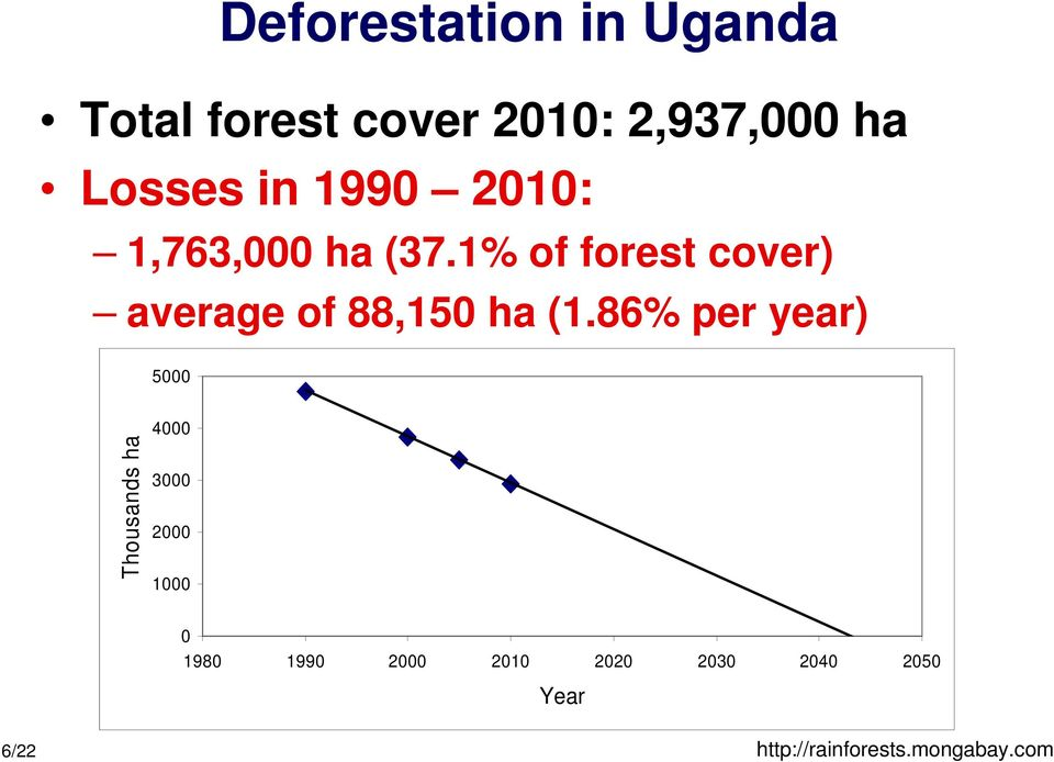 1% of forest cover) average of 88,150 ha (1.