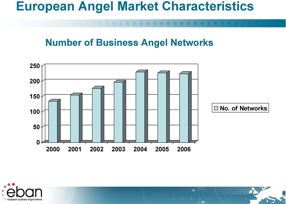 Angel Networks 250 200 150 100 No.