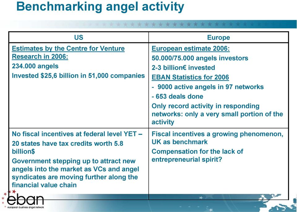 8 billion$ Government stepping up to attract new angels into the market as VCs and angel syndicates are moving further along the financial value chain Europe European estimate 2006: