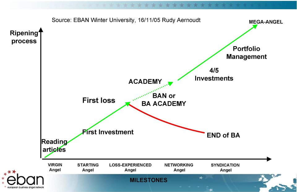 ACADEMY Reading articles First Investment END of BA VIRGIN Angel STARTING