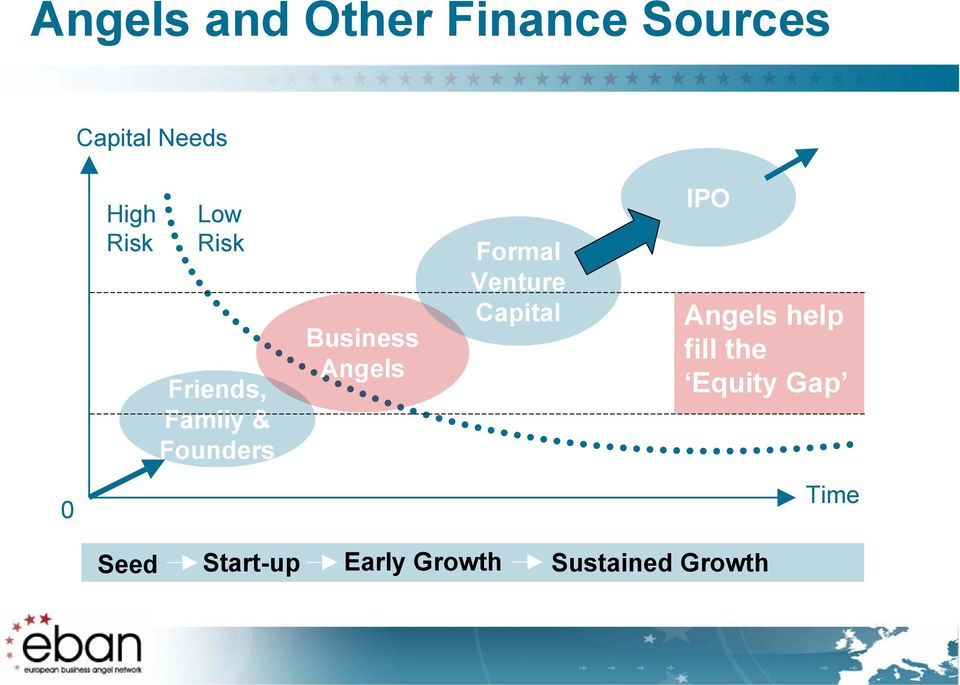 Angels Formal Venture Capital IPO Angels help fill the