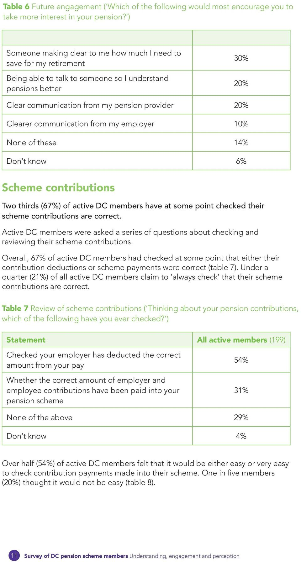 from my pension provider 20% Clearer communication from my employer 10% None of these 14% Don t know 6% Scheme contributions Two thirds (67%) of active DC members have at some point checked their