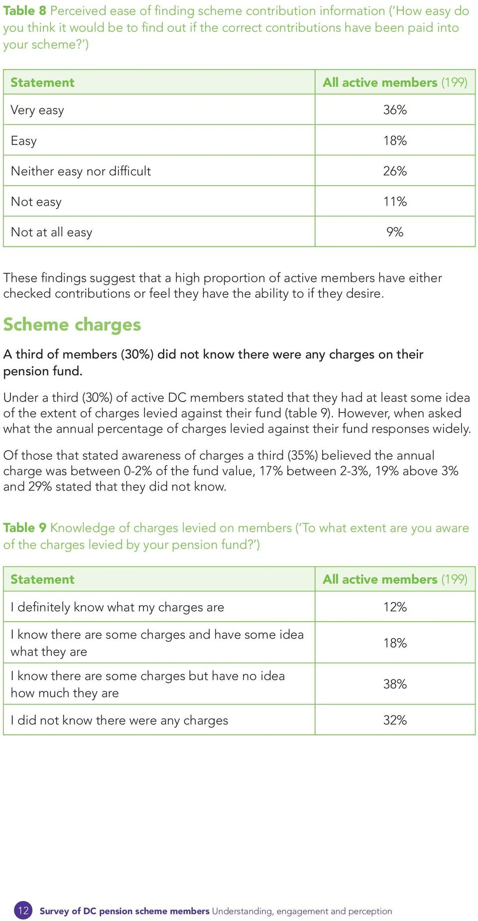 checked contributions or feel they have the ability to if they desire. Scheme charges A third of members (30%) did not know there were any charges on their pension fund.