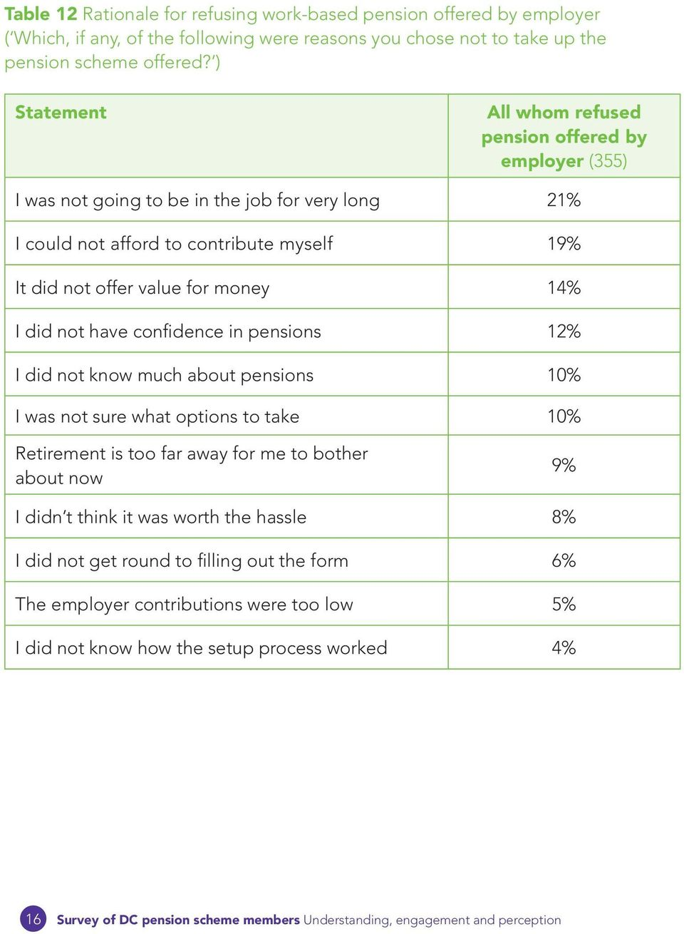 for money 14% I did not have confidence in pensions 12% I did not know much about pensions 10% I was not sure what options to take 10% Retirement is too far away for me to bother