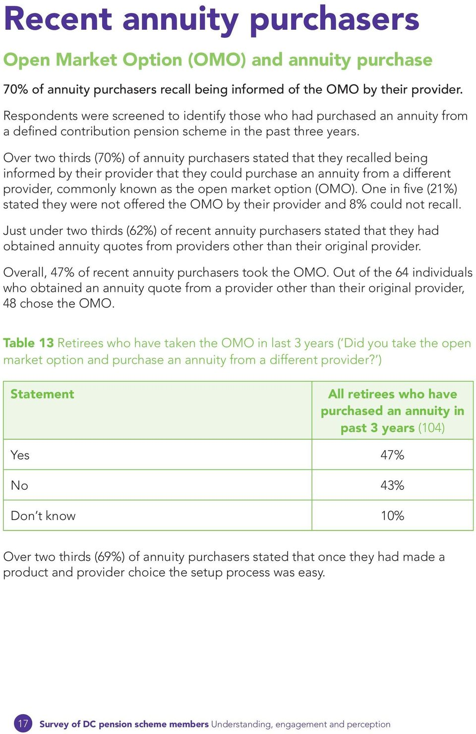 Over two thirds (70%) of annuity purchasers stated that they recalled being informed by their provider that they could purchase an annuity from a different provider, commonly known as the open market