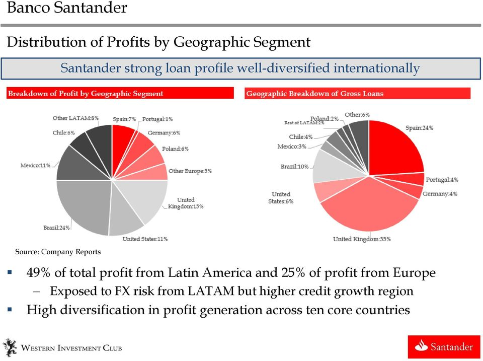 Reports 49% of total profit from Latin America and 25% of profit from Europe Exposed to FX