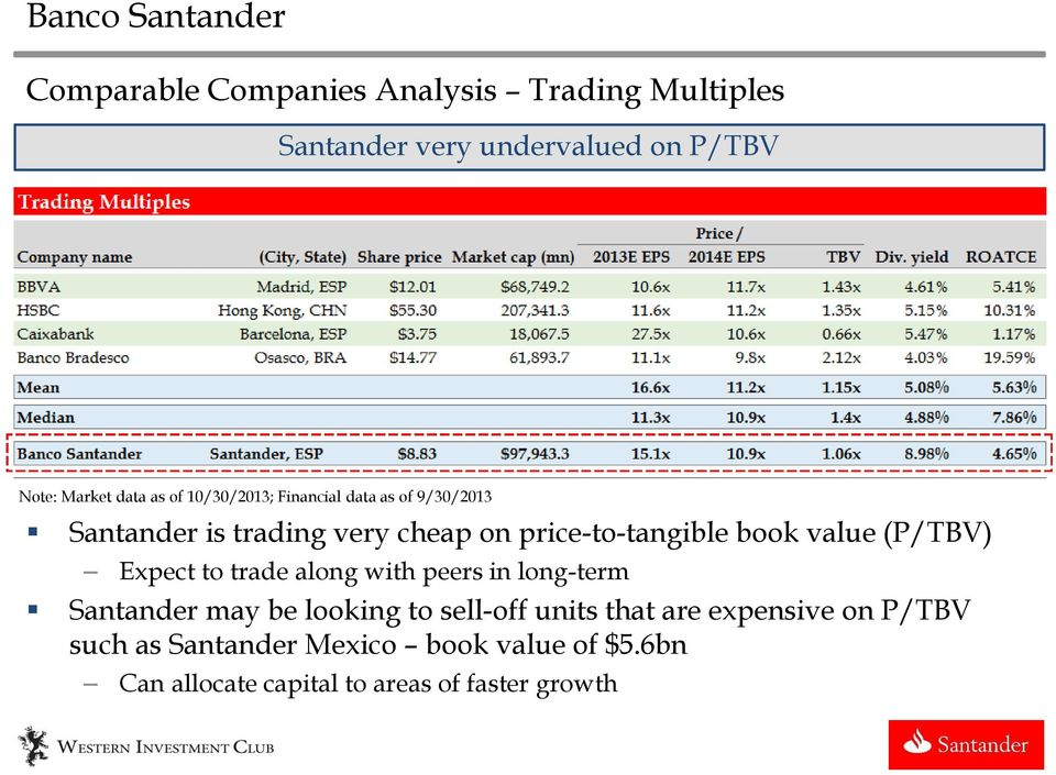 (P/TBV) Expect to trade along with peers in long-term Santander may be looking to sell-off units that are