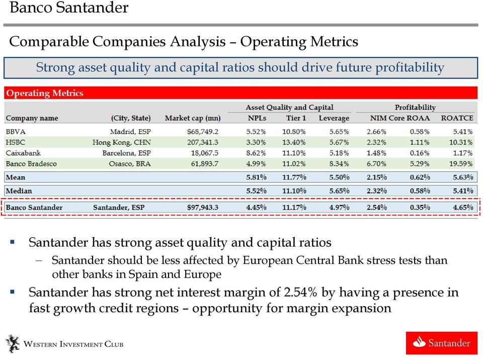 affected by European Central Bank stress tests than other banks in Spain and Europe Santander has strong
