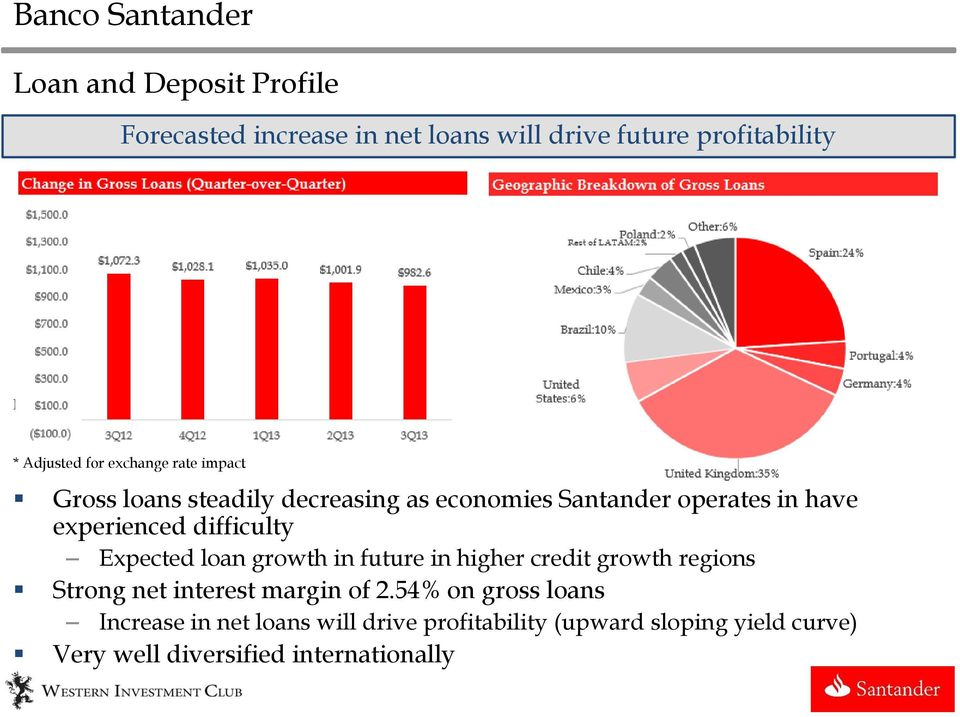 experienced difficulty Expected loan growth in future in higher credit growth regions Strong net interest margin of 2.