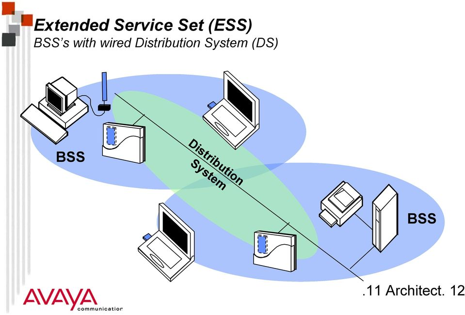 Distribution System (DS) BSS