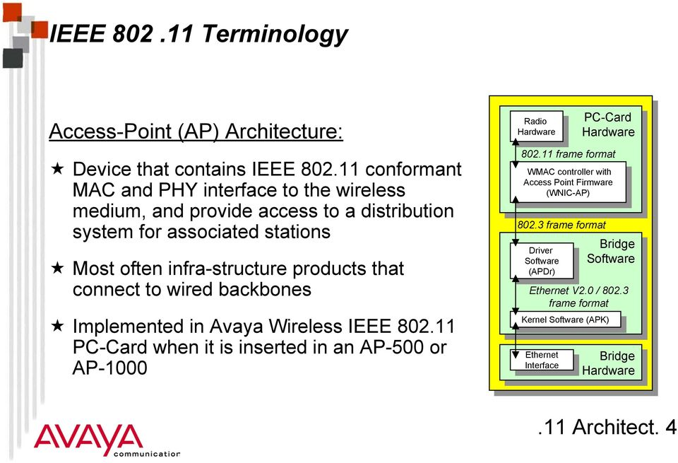 Implemented in Avaya Wireless IEEE 802.11 PC-Card when it is inserted in an AP-500 or AP-1000 Radio PC-Card Radio PC-Card Hardware Hardware Hardware 802.