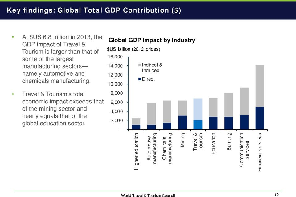 Global GDP Impact by Industry $US billion (2012 prices) 16,000 14,000 12,000 10,000 Indirect & Induced Direct Travel & Tourism s total economic