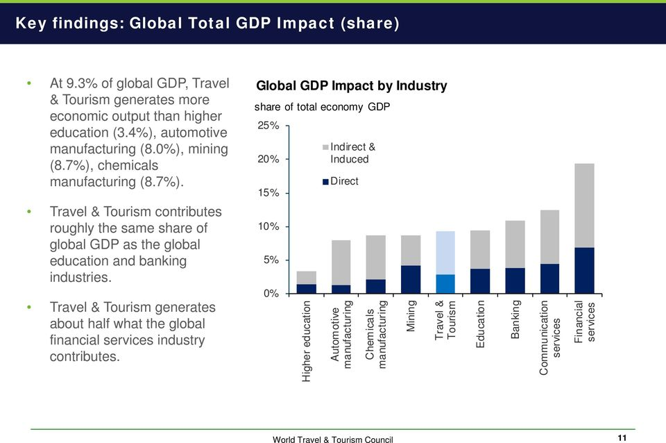 Travel & Tourism generates about half what the global financial services industry contributes.