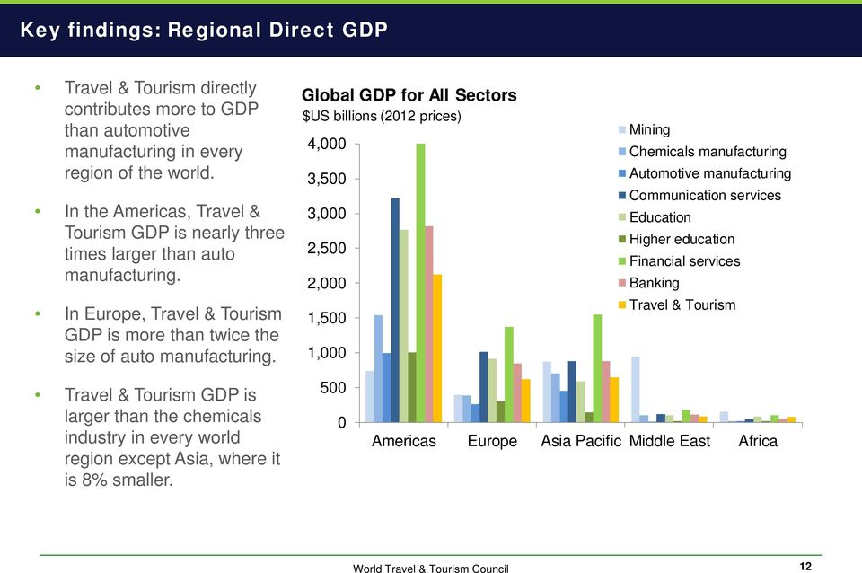 Global GDP for All Sectors $US billions (2012 prices) 4,000 3,500 3,000 2,500 2,000 1,500 1,000 Mining Chemicals Automotive Communication services Education Higher
