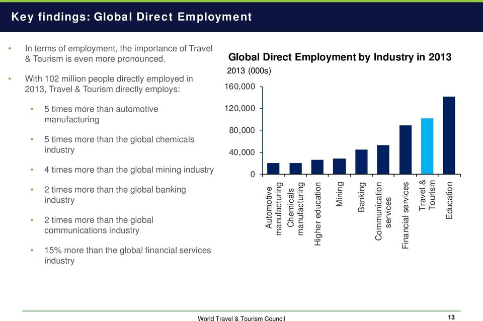 Direct Employment by Industry in 2013 2013 (000s) 160,000 120,000 80,000 40,000 4 times more than the global mining industry 0 2 times more than the global banking industry