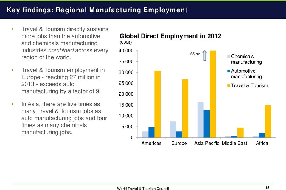 In Asia, there are five times as many Travel & Tourism jobs as auto jobs and four times as many chemicals jobs.