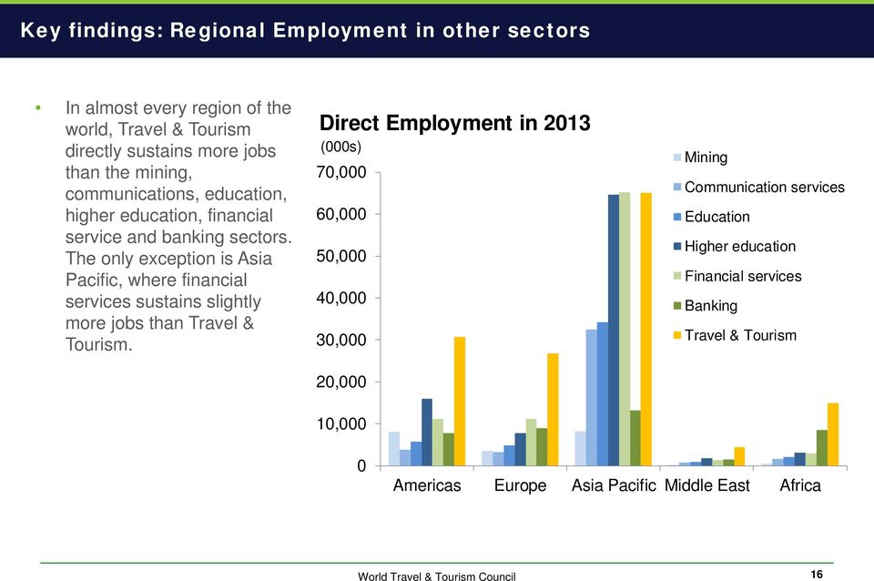The only exception is Asia Pacific, where financial services sustains slightly more jobs than Travel & Tourism.