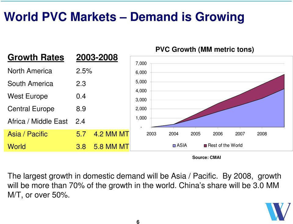 8 MM MT PVC Growth (MM metric tons) 7,000 6,000 5,000 4,000 3,000 2,000 1,000-2003 2004 2005 2006 2007 2008 ASIA Rest of the