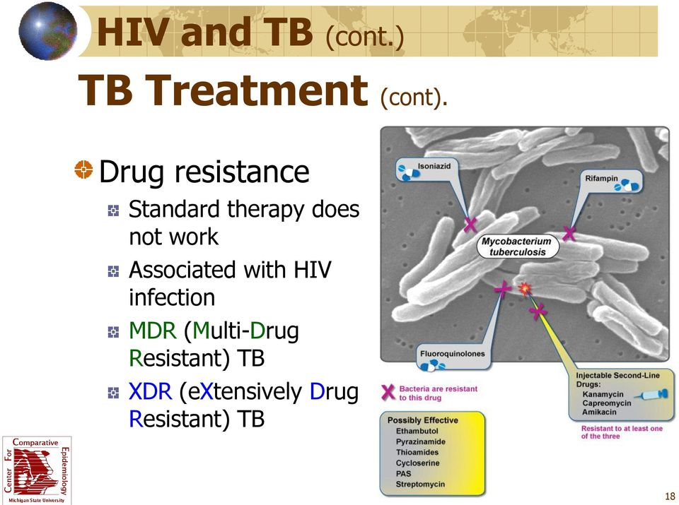 Associated with HIV infection MDR (Multi-Drug