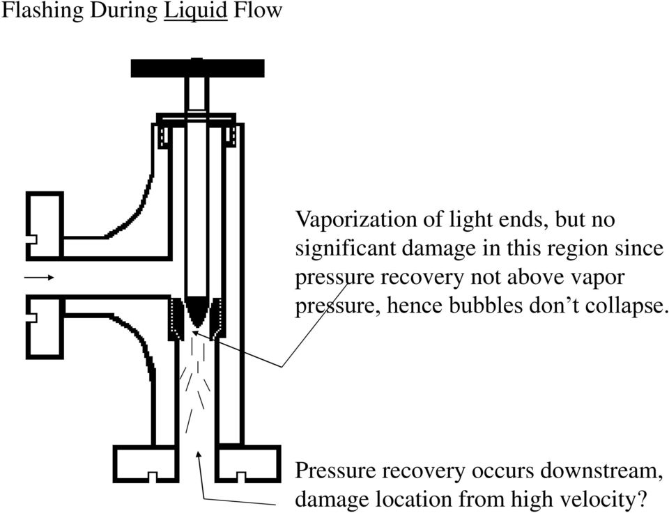 above vapor pressure, hence bubbles don t collapse.