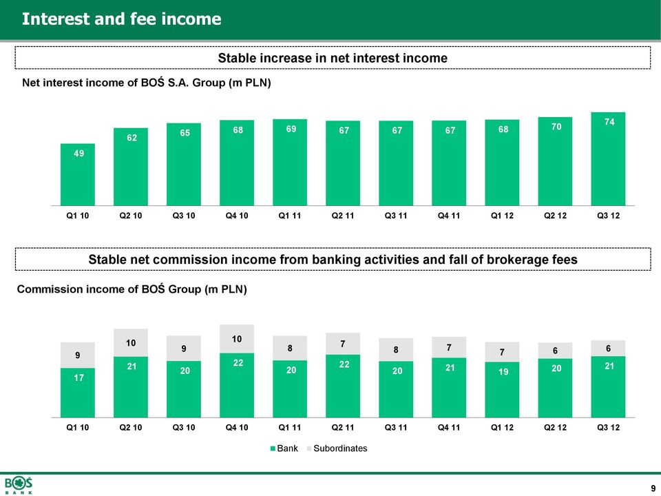 Q4 10 Q1 11 Q2 11 Q3 11 Q4 11 Q1 12 Q2 12 Q3 12 Stable net commission income from banking activities and fall of brokerage fees