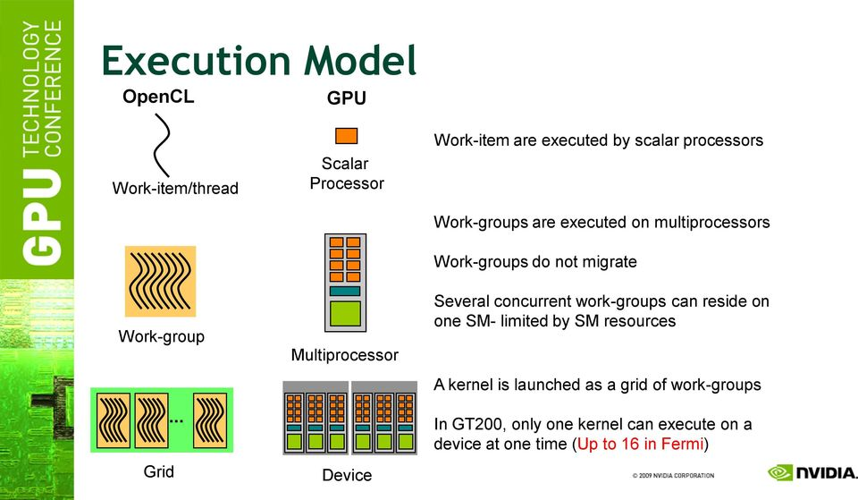 are executed on multiprocessors Work-groups do not migrate Several concurrent work-groups can reside on