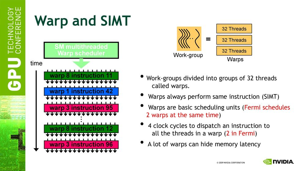 . warp 8 instruction 12 warp 3 instruction 96 Work-groups divided into groups of 32 threads called warps.