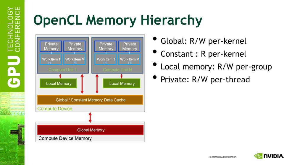 Local Memory Global: R/W per-kernel Constant : R per-kernel Local memory: R/W per-group Private: