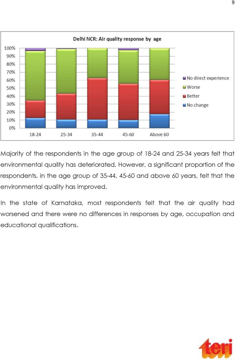 However, a significant proportion of the respondents, in the age group of 35-44, 45-60 and above 60 years, felt