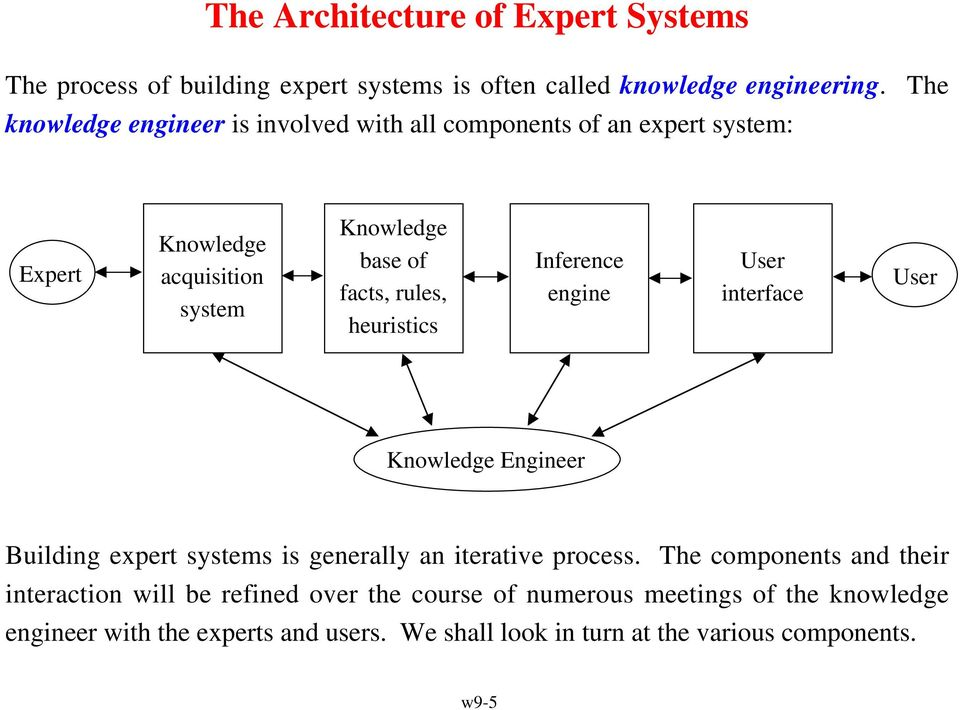 heuristics Inference engine User interface User Knowledge Engineer Building expert systems is generally an iterative process.