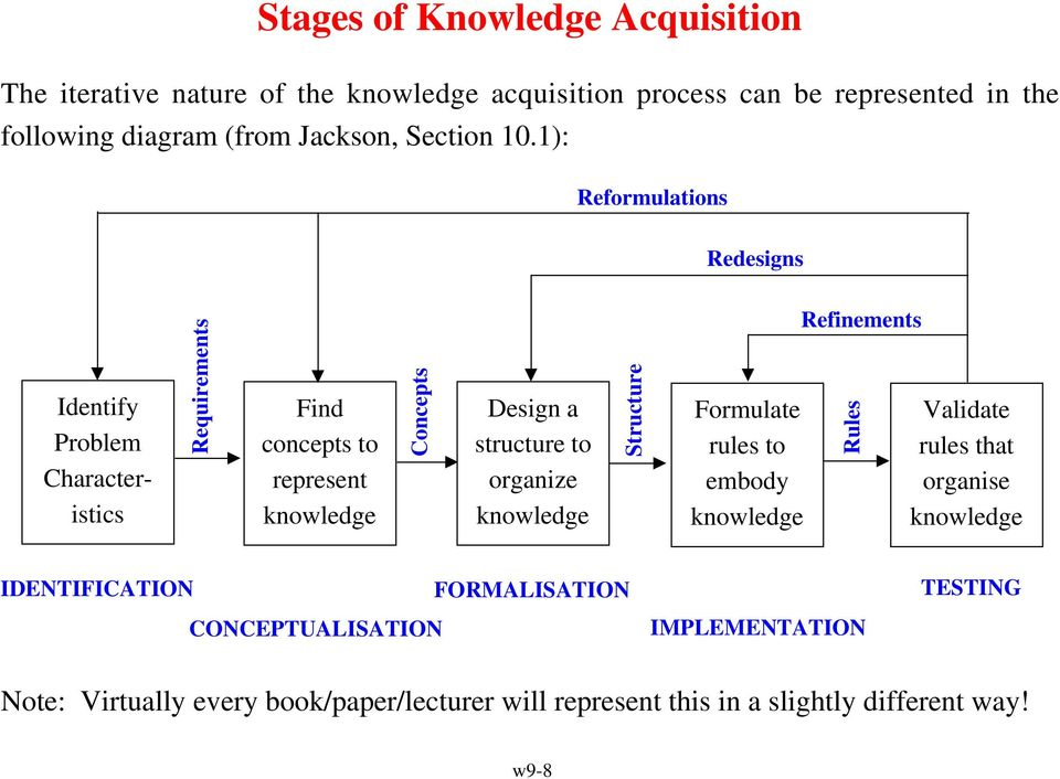 1): Reformulations Redesigns Identify Problem Characteristics Requirements Find concepts to represent knowledge Concepts Design a structure to