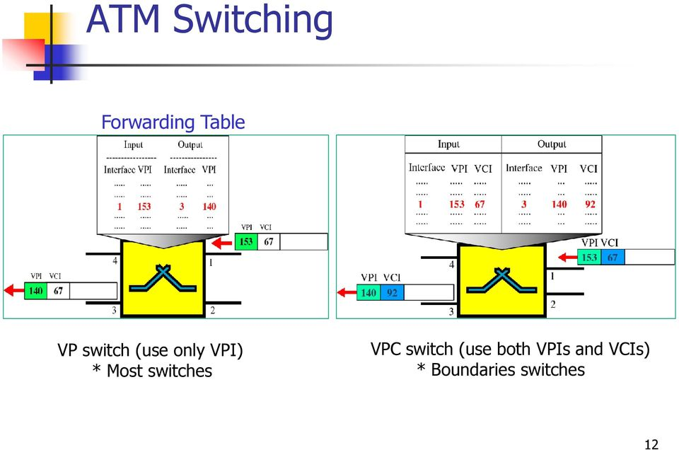 switches VPC switch (use both
