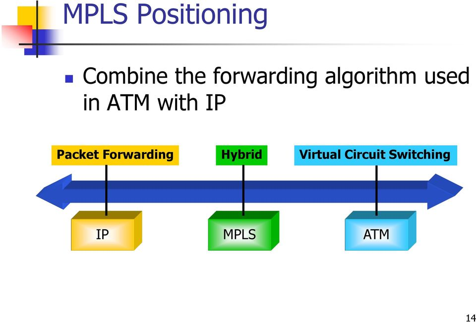 with IP Packet Forwarding Hybrid