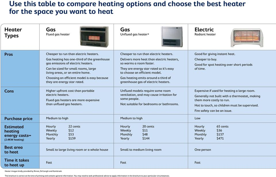 Cheaper to run than electric heaters. Delivers more heat than electric heaters, so warms a room faster. They are energy star rated so it s easy to choose an efficient model.