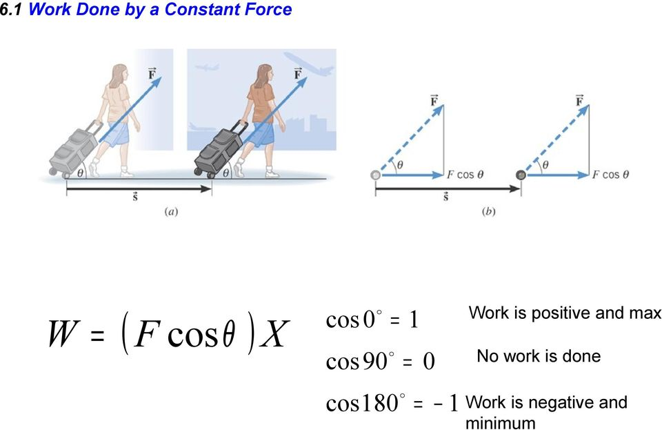 cos180 = 1 Work is positive and max