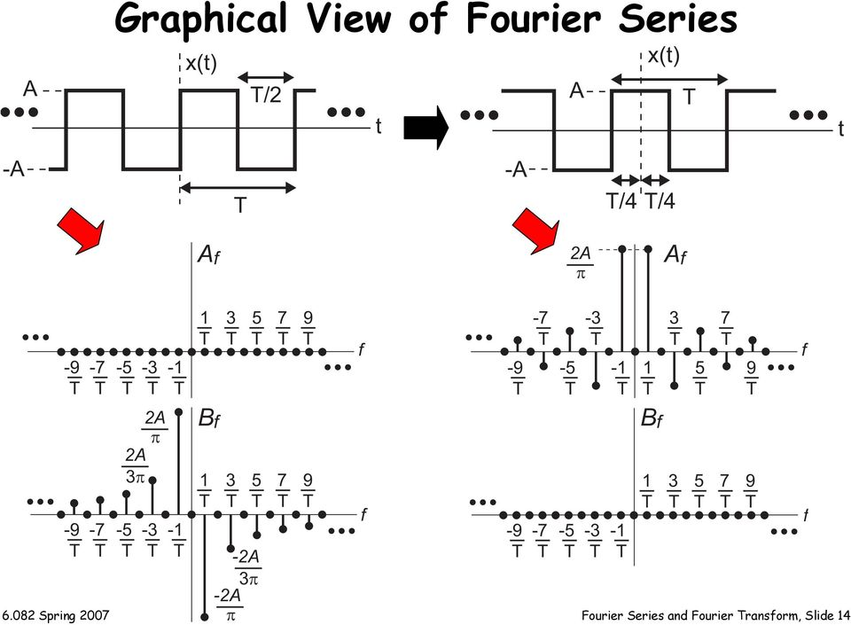 6.082 Spring 2007 Fourier Series and Fourier ransform,