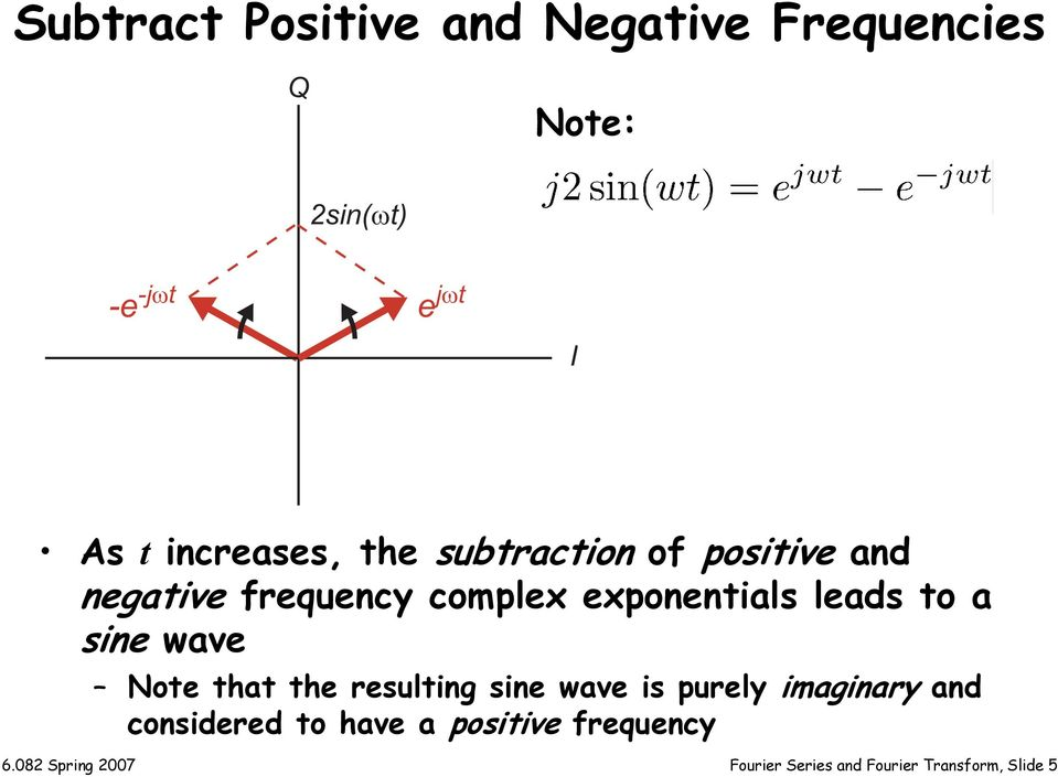 leads o a sine wave Noe ha he resuling sine wave is purely imaginary and